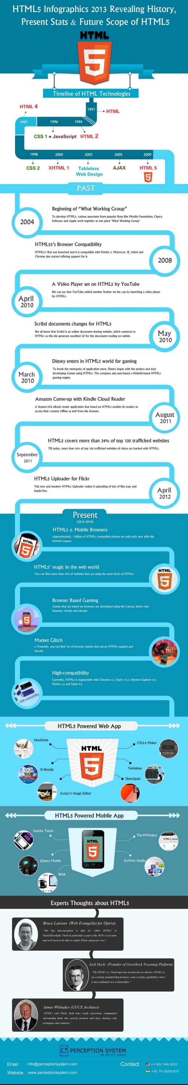 HTML5 – Developers Must Aware of History, Present and Expectations