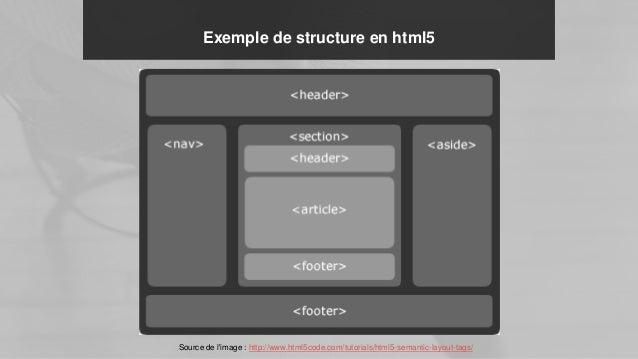 Exemple de structure en html5 Source de l'image : http://www.html5code.com/tutorials/html5-semantic-layout-tags/