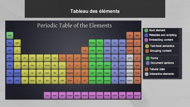 Tableau des éléments