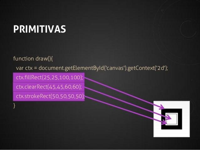 MAIS FUNÇÕES... •  save();  •  translate(x, y);  •  rotate(d);  •  scale(x, y);  •  restore();  •  bezierCurve, quadraticC...