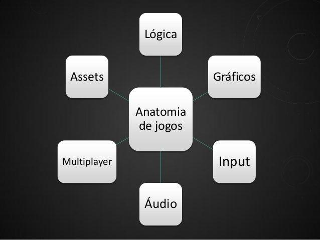 Lógica Assets  Gráficos Anatomia de jogos  Input  Multiplayer  Áudio