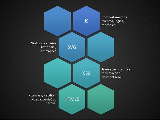 JS  Gráficos, cenários (vetoriais), animações  SVG  CSS  <canvas>, <audio>, <video>, conteúdo textual  Comportamentos, eve...