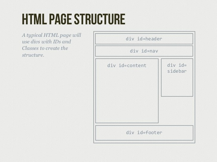 html page structureA typical HTML page will                                  div id=headeruse divs with IDs andClasses to...