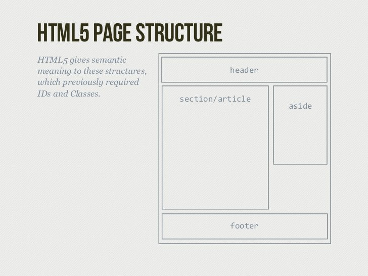 HTML5 page structureHTML5 gives semanticmeaning to these structures,             headerwhich previously requiredIDs and Cl...