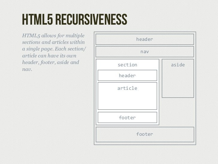 html5 RecursivenessHTML5 allows for multiple                                        headersections and articles withina si...