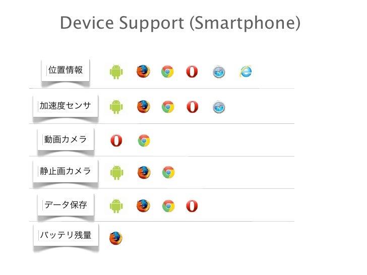 Device Support (Smartphone) 位置情報加速度センサ動画カメラ静止画カメラデータ保存バッテリ残量