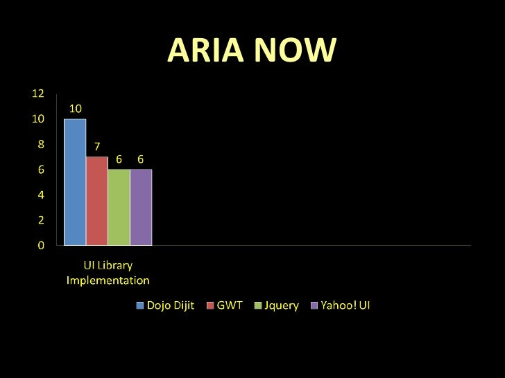 ARIA NOW