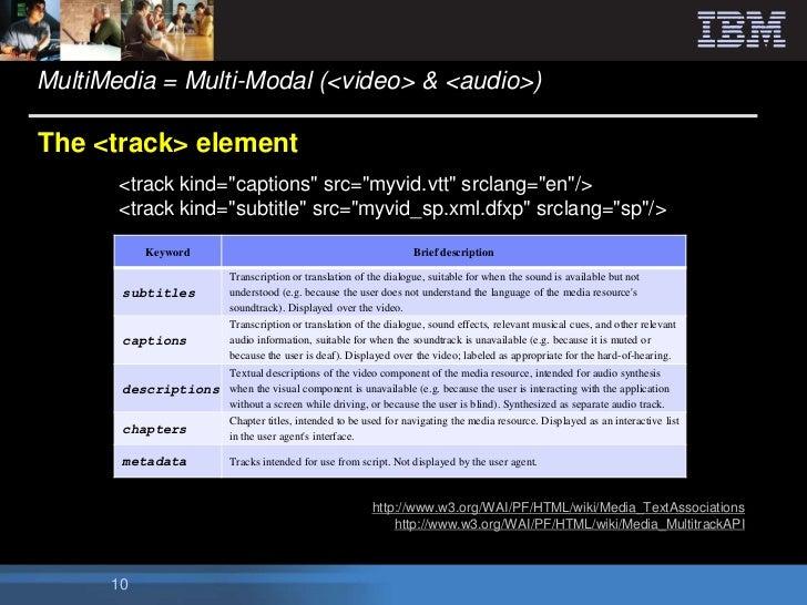 "MultiMedia = Multi-Modal (<video> & <audio>)The <track> element       <track kind=""captions"" src=""myvid.vtt"" srclang=""en""/..."