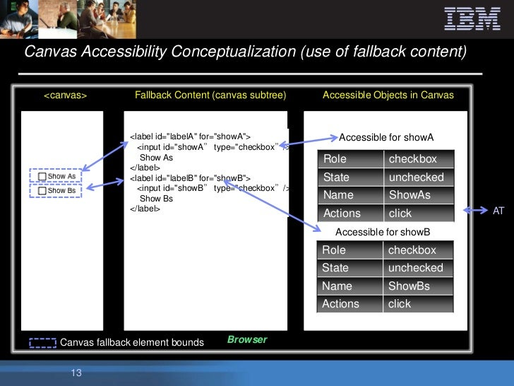 Canvas Accessibility Conceptualization (use of fallback content)   <canvas>         Fallback Content (canvas subtree)     ...
