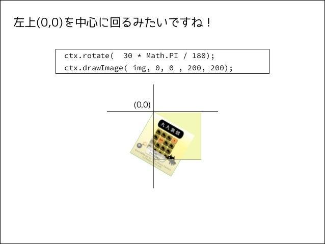左上(0,0)を中心に回るみたいですね! ctx.rotate(  30 * Math.PI / 180);  ctx.drawImage( img, 0, 0 , 200, 200);  (0,0)