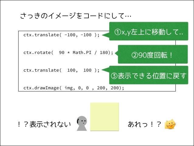 さっきのイメージをコードにして… ①x,y左上に移動して..  ctx.translate( -100, -100 );  ctx.rotate(  90 * Math.PI / 180);  ctx.translate(  100,  100...