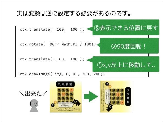 実は変換は逆に設定する必要があるのです。 ctx.translate(  ctx.rotate(  100,  100 );  ③表示できる位置に戻す  90 * Math.PI / 180);  ②90度回転!  ctx.translate(...