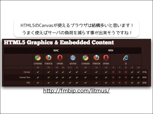 HTML5のCanvasが使えるブラウザは結構多いと思います! うまく使えばサーバの負荷を減らす事が出来そうですね!  http://fmbip.com/litmus/
