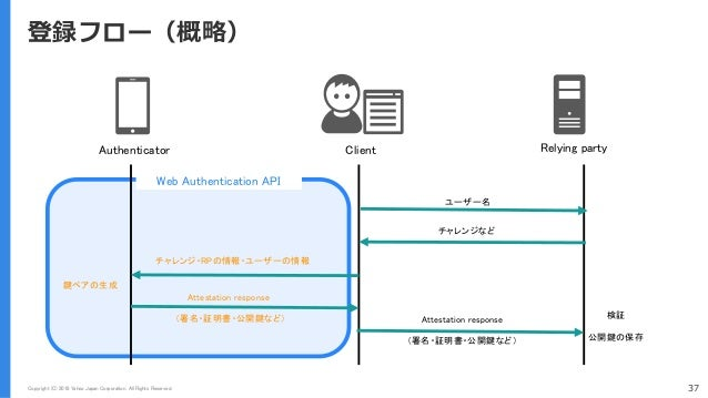 Copyright (C) 2018 Yahoo Japan Corporation. All Rights Reserved. Web Authentication API 37 登録フロー(概略) Authenticator Client ...