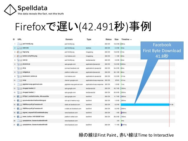 Firefoxで遅い(42.491秒)事例 Facebook First Byte Download 41.8秒 緑の線はFirst Paint、赤い線はTime to Interactive