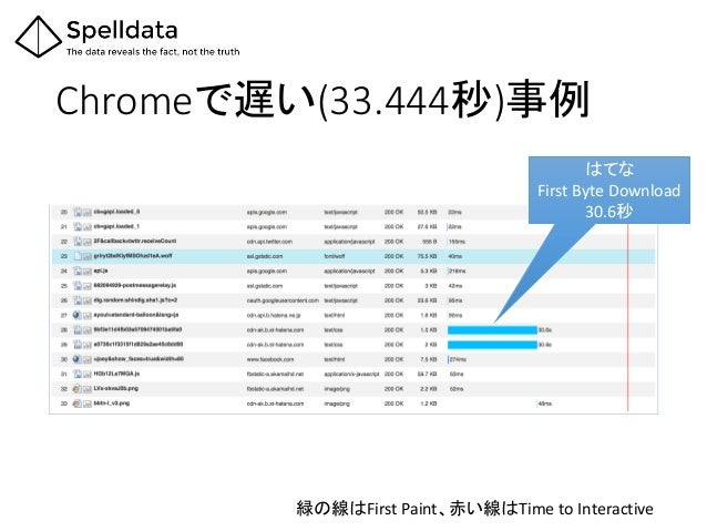 Chromeで遅い(33.444秒)事例 緑の線はFirst Paint、赤い線はTime to Interactive はてな First Byte Download 30.6秒