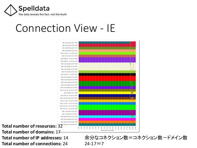 Connection View - IE Total number of resources: 32 Total number of domains: 17 Total number of IP addresses: 14 Total numb...