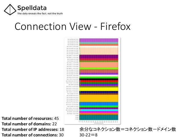 Connection View - Firefox Total number of resources: 45 Total number of domains: 22 Total number of IP addresses: 18 Total...