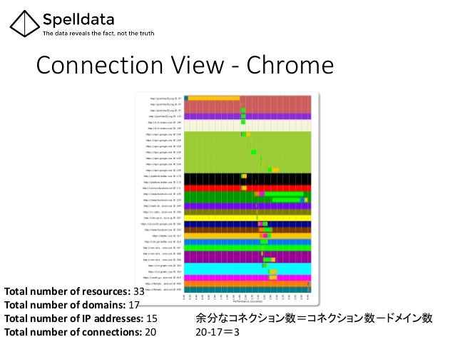 Connection View - Chrome Total number of resources: 33 Total number of domains: 17 Total number of IP addresses: 15 Total ...