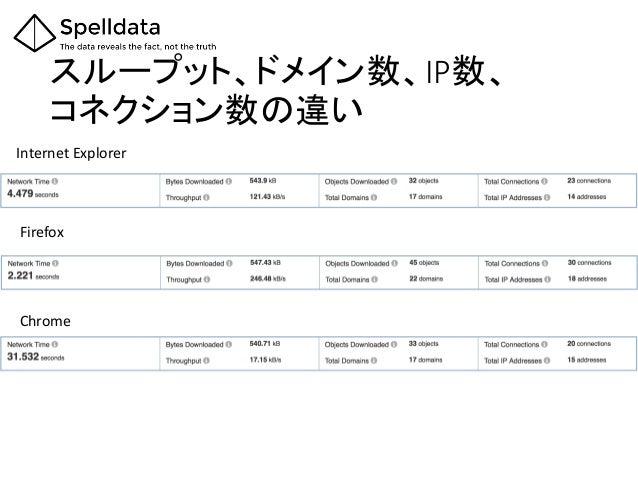 スループット、ドメイン数、IP数、 コネクション数の違い Firefox Chrome Internet Explorer