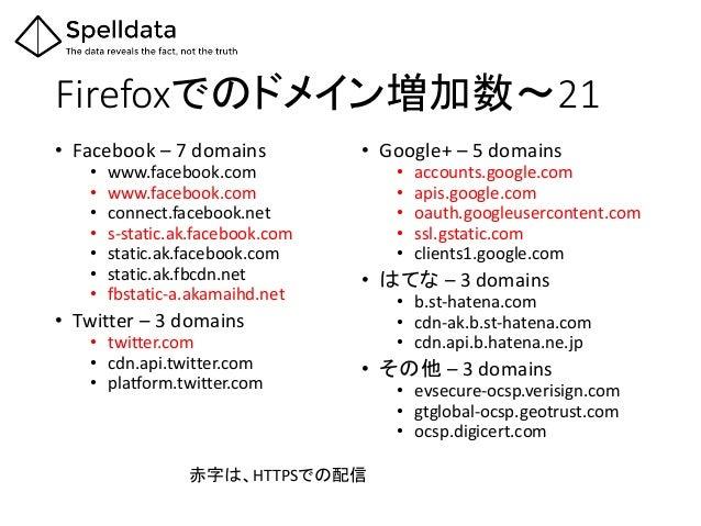Firefoxでのドメイン増加数~21 • Facebook – 7 domains • www.facebook.com • www.facebook.com • connect.facebook.net • s-static.ak.face...