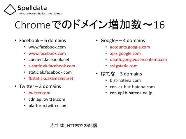Chromeでのドメイン増加数~16 • Facebook – 6 domains • www.facebook.com • www.facebook.com • connect.facebook.net • s-static.ak.faceb...
