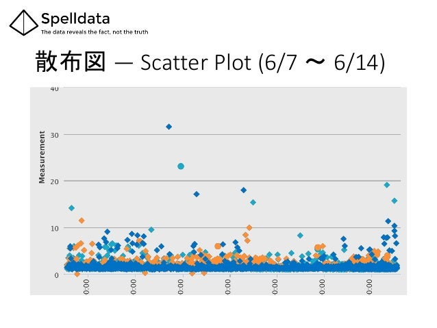 散布図 ― Scatter Plot (6/7 〜 6/14)