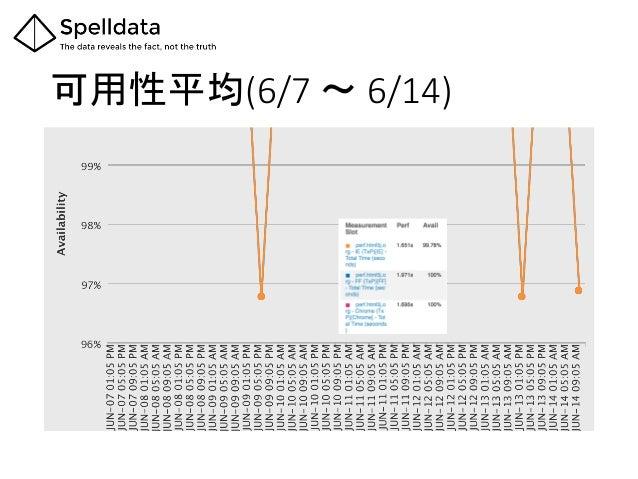 可用性平均(6/7 〜 6/14)