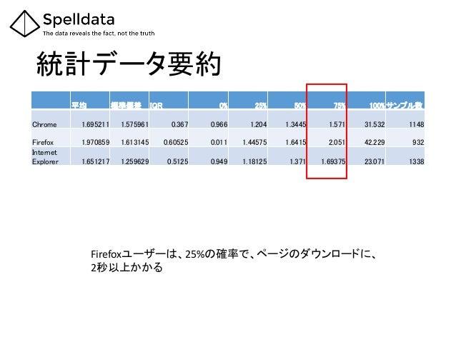 統計データ要約 平均 標準偏差 IQR 0% 25% 50% 75% 100% サンプル数 Chrome 1.695211 1.575961 0.367 0.966 1.204 1.3445 1.571 31.532 1148 Firefox ...