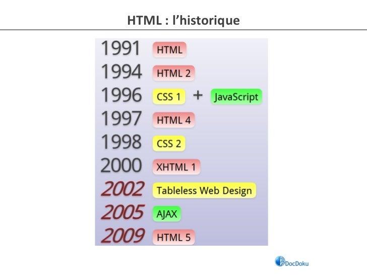 HTML : l'historique