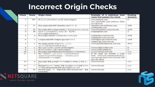 Incorrect Origin Checks