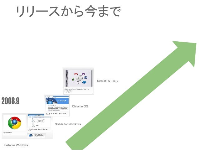 Beta for Windows Stable for Windows Chrome OS MacOS & Linux リリースから今まで