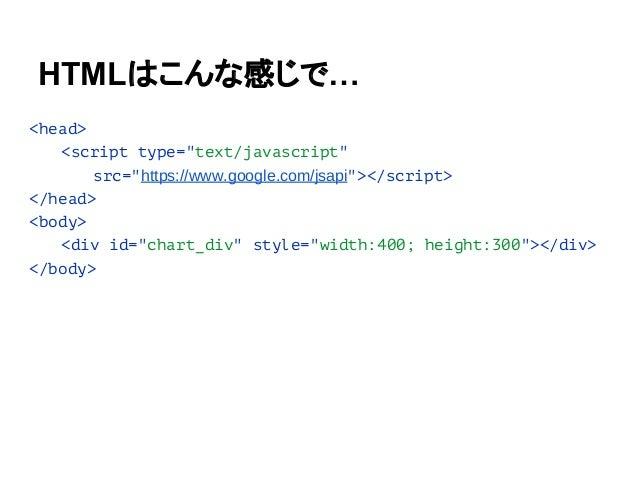 """<head> <script src=""""js/platform.js""""></script> <link rel=""""import"""" href=""""components/google-chart.html""""> </head> <body> <goog..."""