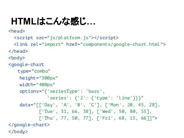 すでに、 WebComponents (Polymer) を使ったコンポーネントが たくさんあります!