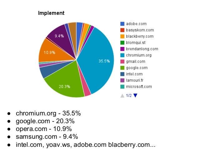 http://www.ohloh.net/p/chromium-blink このガーンと減っているのが、 WebKitからフォークしたとき
