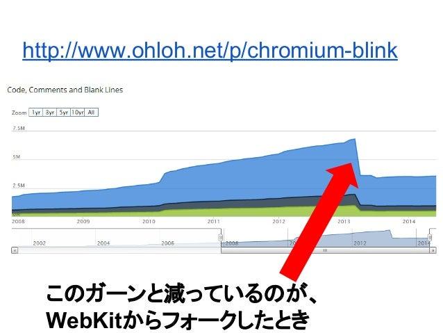 Chrome For HTML5NIGHT