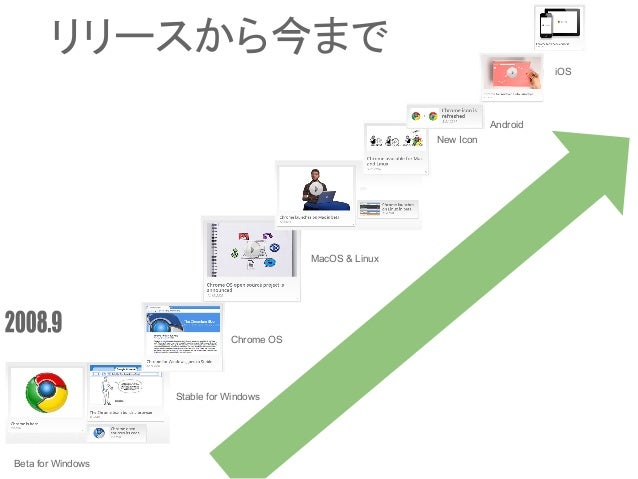 Beta for Windows Stable for Windows Chrome OS MacOS & Linux New Icon Android iOS リリースから今まで