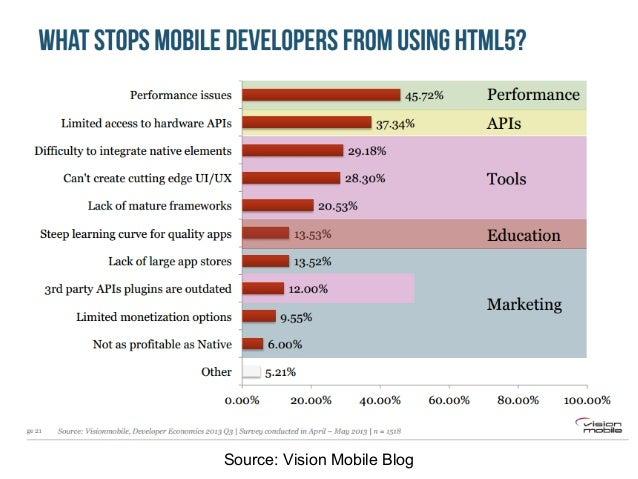 Source: Vision Mobile Blog 不満は主にこの3つ! ● パフォーマンス ● API ● ツール
