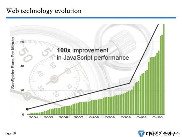 Web technology evolution Page 18