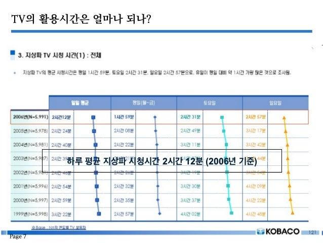 TV의 활용시간은 얼마나 되나? 하루 평균 지상파 시청시간 2시간 12분 (2006년 기준) Page 7