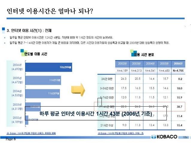 인터넷 이용시간은 얼마나 되나? 하루 평균 인터넷 이용시간 1시간 43분 (2006년 기준) Page 8