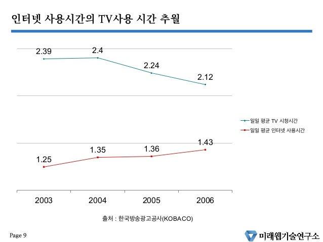 인터넷 사용시간의 TV사용 시간 추월 2.39 2.4 2.24 2.12 1.25 1.35 1.36 1.43 2003 2004 2005 2006 일일 평균 TV 시청시간 일일 평균 인터넷 사용시간 출처 : 한국방송광고공사...