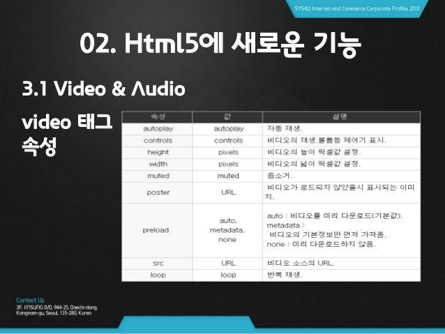 02. Html5에 새로운 기능 3.1 Video & Audio <브라우져 지원 현황> Video 자료출처 : http://fmbip.com/litmus