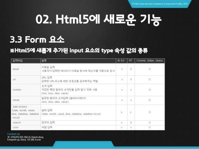 02. Html5에 새로운 기능 3.3 Form 요소 ※상단 코드 출력시 화면