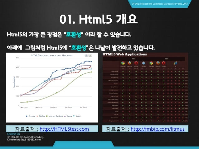 01. Html5 개요 1.2 Html에 역사 -1993년 : HTML 1.0 버전 탄생 -1994년 : HTML 2.0 버전 탄생 -1997년 : HTML 3.0 버전 탄생 -1999년 : HTML 4.01버전 탄생 ...