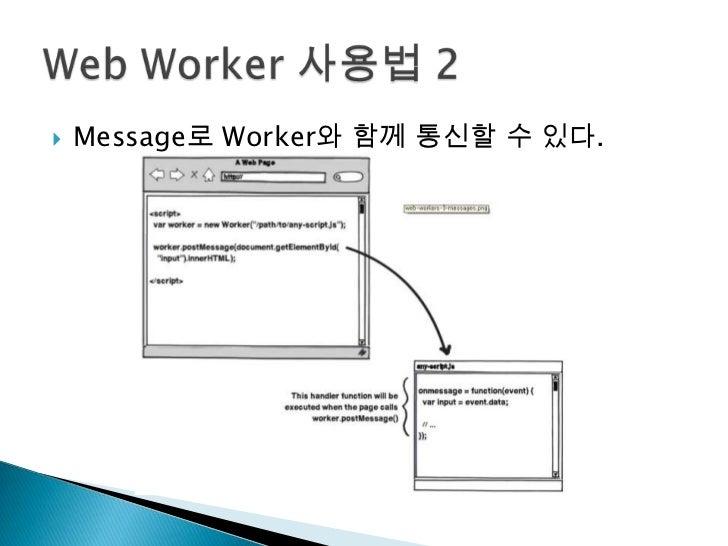 Message로 Worker와 함께 통신할 수 있다.<br />Web Worker 사용법 2<br />