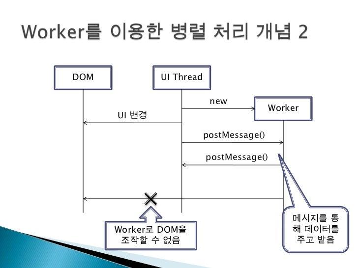 Worker를 이용한 병렬 처리 개념 2<br />DOM<br />UI Thread<br />Worker<br />new<br />UI 변경<br />postMessage()<br />postMessage()<br />...