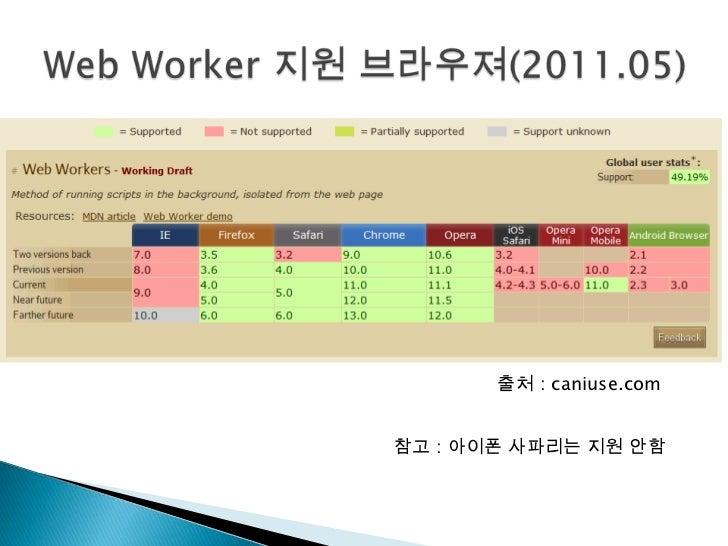 Web Worker 지원 브라우져(2011.05)<br />출처 : caniuse.com<br />참고 : 아이폰 사파리는 지원 안함<br />