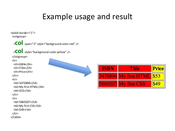 Html td column span phpsourcecode net for Html td width