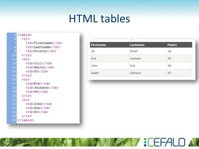 Introduction to html and css for Css inline table